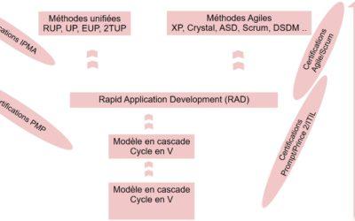 Méthodologies de Gestion de Projets – Vue d'ensemble